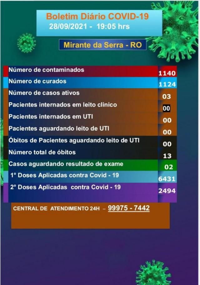 Boletim COVID-19 (28/09/2021)